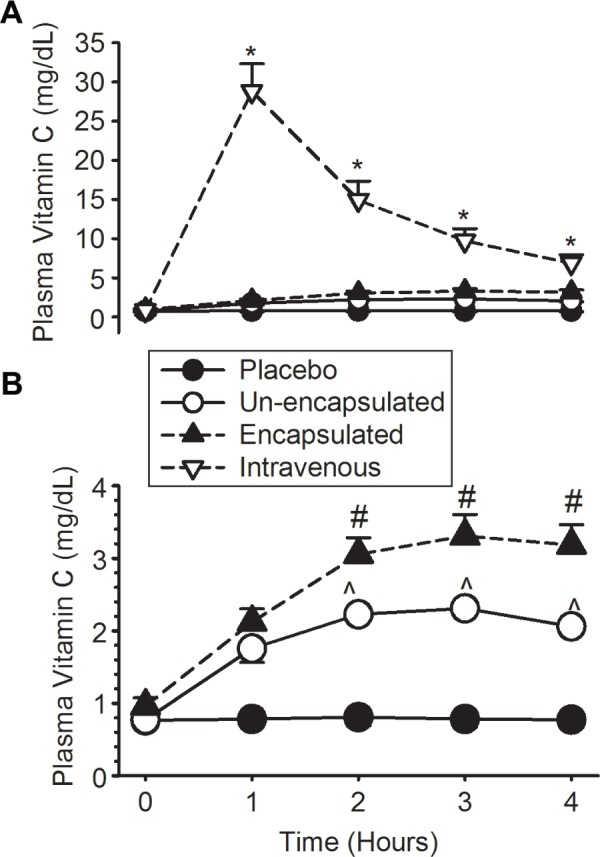 Bioaccessibilite de la vitamine C liposomale par rapport aux autres modes