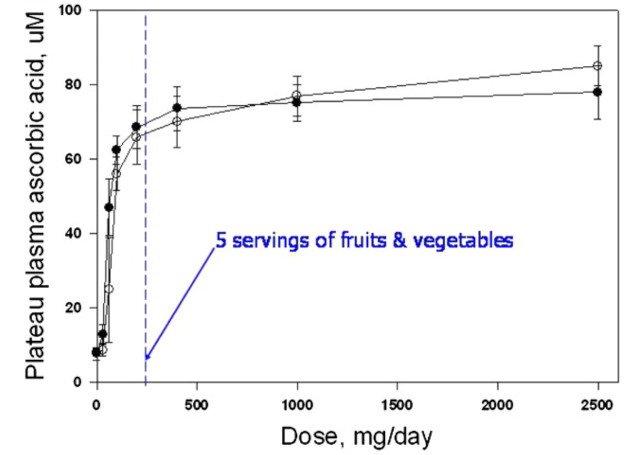 L'evolution du taux plasmatique de vitamine C